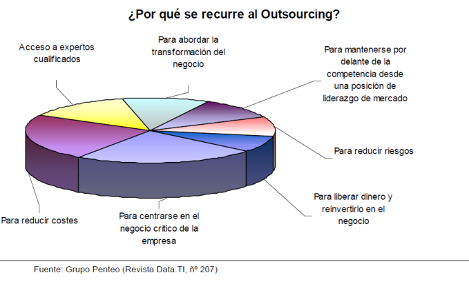 Confianza - Outsourcing